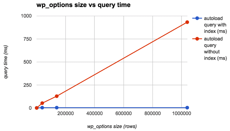 "wp_options query time"" width=""750"" height=""430"" srcset=""https://webypress.fr/wp-content/uploads/2019/08/1566286018_156_Comment-accelerer-votre-site-WordPress-Guide-Ultimate-2019.png 750w, https://kinsta.com/wp-content/uploads/2017/09/wp_options-query-time-index-300x172.png 300w, https://kinsta.com/wp-content/uploads/2017/09/wp_options-query-time-index-610x350.png 610w, https://kinsta.com/wp-content/uploads/2017/09/wp_options-query-time-index-460x264.png 460w"" sizes=""(max-width: 750px) 100vw, 750px"