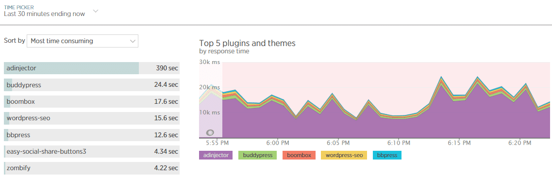 "The WordPress Plugins tab in New Relic"" width=""1137"" height=""363"