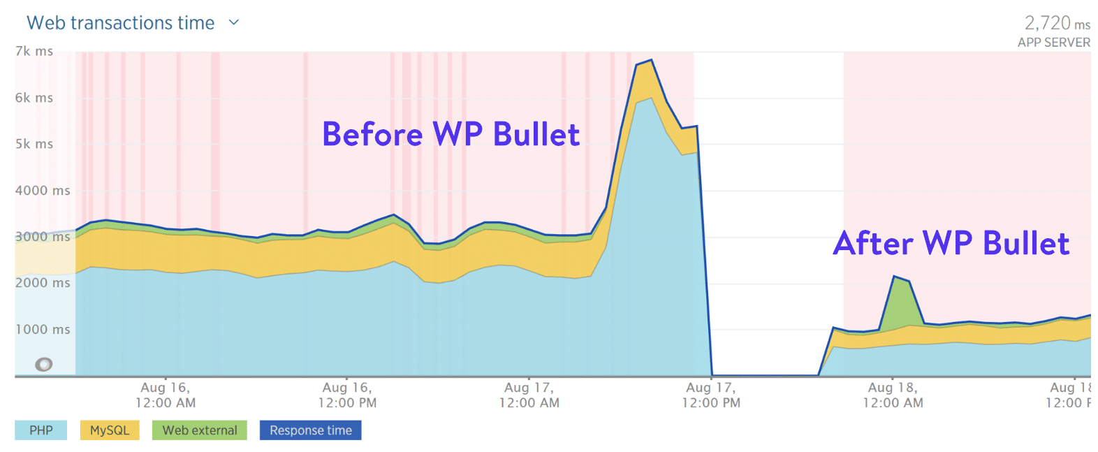 "Before and After WP Bullet"" width=""1572"" height=""647"" srcset=""https://webypress.fr/wp-content/uploads/2019/08/1566286023_160_Comment-accelerer-votre-site-WordPress-Guide-Ultimate-2019.png 1572w, https://kinsta.com/wp-content/uploads/2018/07/before-after-wp-bullet-300x123.png 300w, https://kinsta.com/wp-content/uploads/2018/07/before-after-wp-bullet-768x316.png 768w, https://kinsta.com/wp-content/uploads/2018/07/before-after-wp-bullet-1024x421.png 1024w, https://kinsta.com/wp-content/uploads/2018/07/before-after-wp-bullet-610x251.png 610w"" sizes=""(max-width: 1572px) 100vw, 1572px"