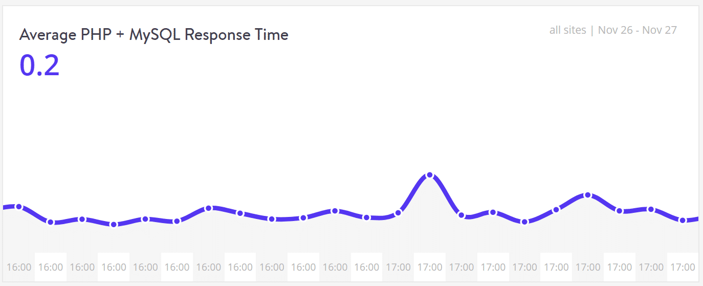 "Performance - Average PHP + MySQL Response Time"" width=""1374"" height=""559"" srcset=""https://webypress.fr/wp-content/uploads/2019/08/1566286023_521_Comment-accelerer-votre-site-WordPress-Guide-Ultimate-2019.png 1374w, https://kinsta.com/wp-content/uploads/2017/08/performance-monitoring-php-mysql-response-time-1-300x122.png 300w, https://kinsta.com/wp-content/uploads/2017/08/performance-monitoring-php-mysql-response-time-1-768x312.png 768w, https://kinsta.com/wp-content/uploads/2017/08/performance-monitoring-php-mysql-response-time-1-1024x417.png 1024w"" sizes=""(max-width: 1374px) 100vw, 1374px"
