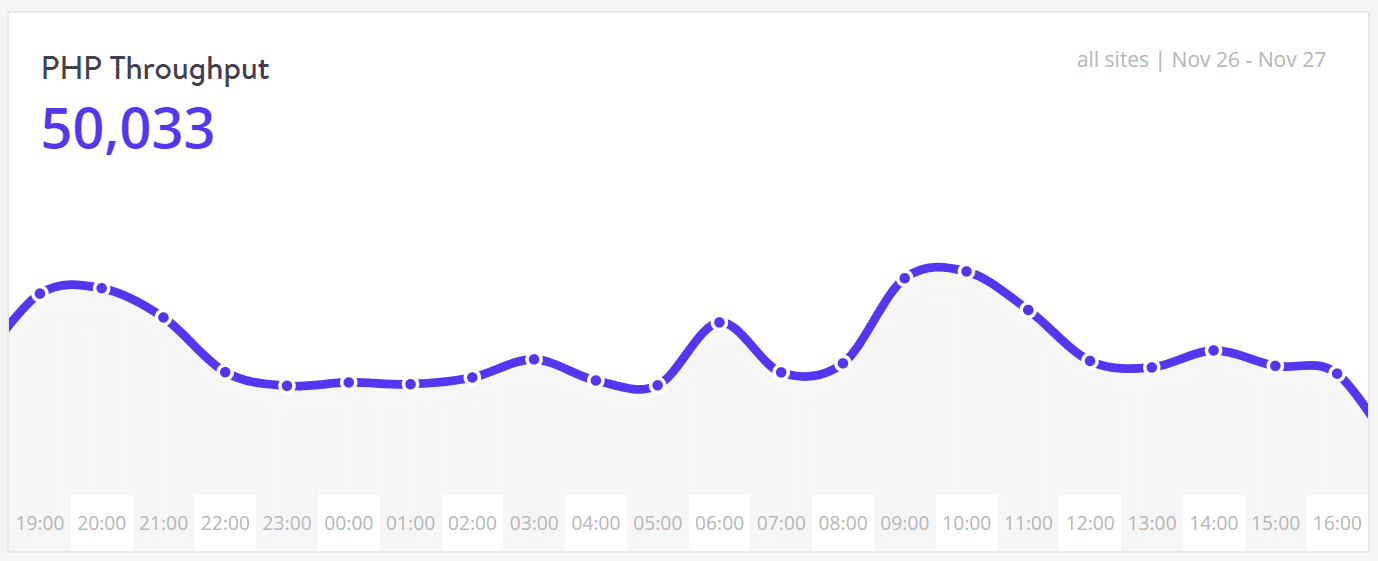 "Performance - PHP throughput"" width=""1378"" height=""561"" srcset=""https://webypress.fr/wp-content/uploads/2019/08/1566286023_70_Comment-accelerer-votre-site-WordPress-Guide-Ultimate-2019.png 1378w, https://kinsta.com/wp-content/uploads/2017/08/performance-php-throughput-300x122.png 300w, https://kinsta.com/wp-content/uploads/2017/08/performance-php-throughput-768x313.png 768w, https://kinsta.com/wp-content/uploads/2017/08/performance-php-throughput-1024x417.png 1024w"" sizes=""(max-width: 1378px) 100vw, 1378px"