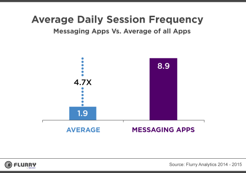 Fréquence de session de l'application de messagerie Facebook Messenger