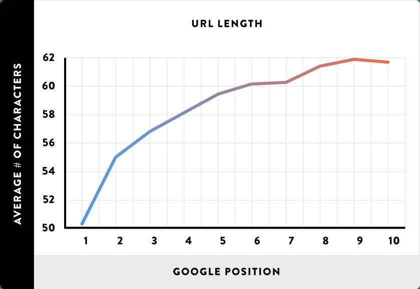 Des URL plus courtes et des classements Google plus élevés sont fortement corrélés